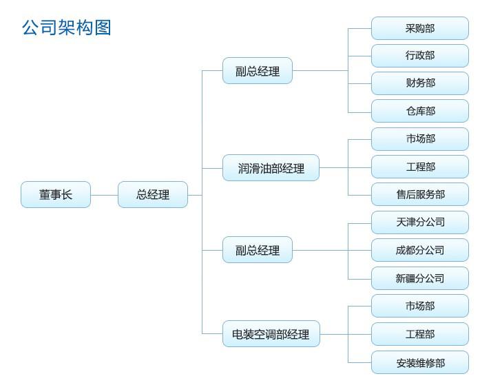 深圳市华莱实业有限公司组织架构图